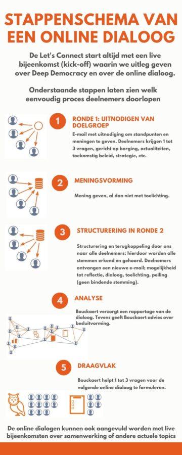 Sandra Bouckaert Deep Democracy: infographic stappen Let's Connect