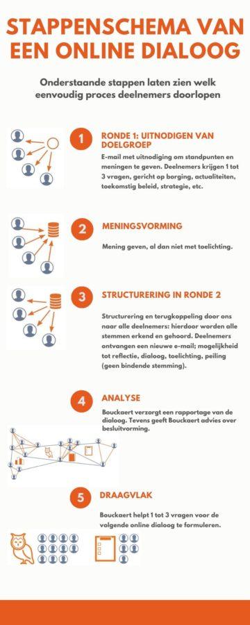 Sandra Bouckaert Deep Democracy: Infographic Let's Connect online