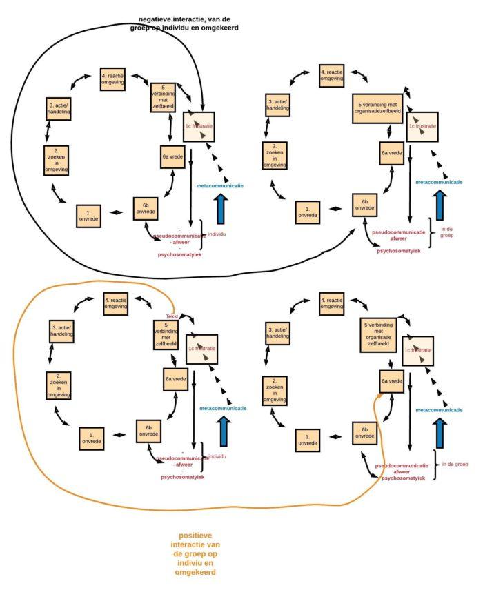 Sandra Bouckaert Deep Democracy: Leren van de coronacrisis diagram oudijk - negatieve + positieve interactie