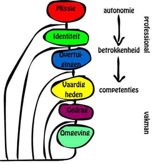 Autonomie betrokkenheid competenties